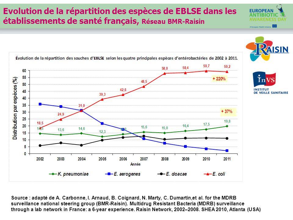 Evolution de la répartition des espèces de EBLSE dans les établissements de santé français, Réseau BMR-Raisin Source : adapté de A.