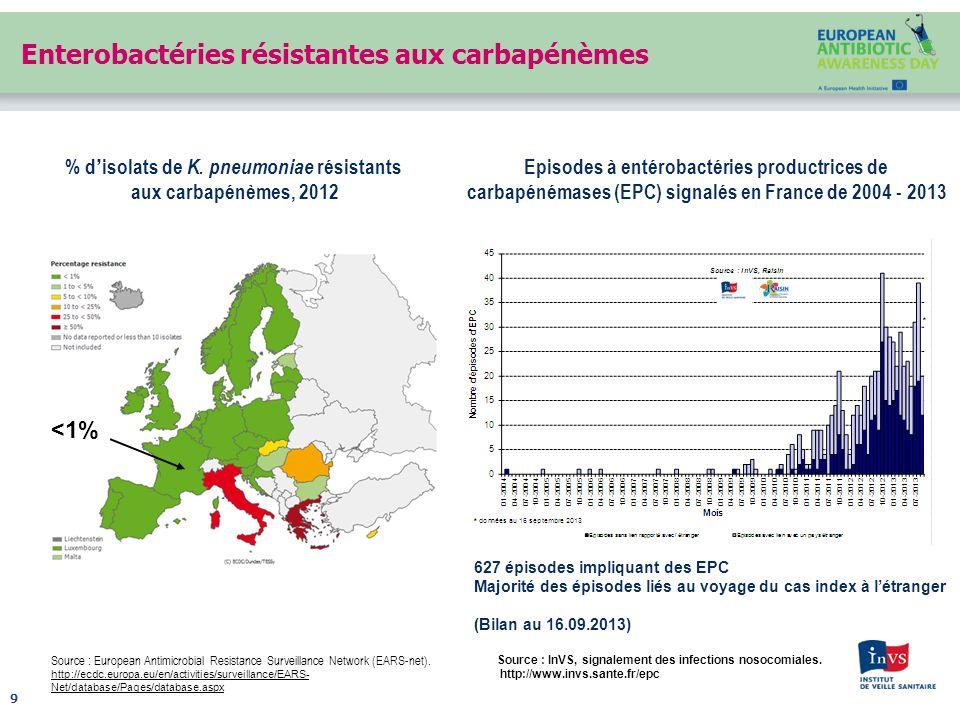 Enterobactéries résistantes aux carbapénèmes 9 Source : European Antimicrobial Resistance Surveillance Network (EARS-net).