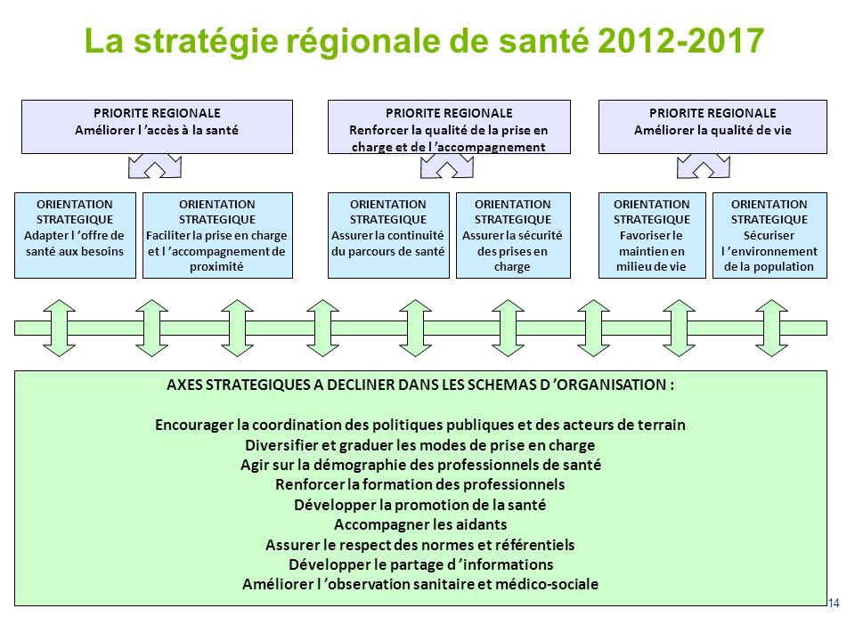14 La stratégie régionale de santé 2012-2017 ORIENTATION STRATEGIQUE Adapter l 'offre de santé aux besoins PRIORITE REGIONALE Renforcer la qualité de