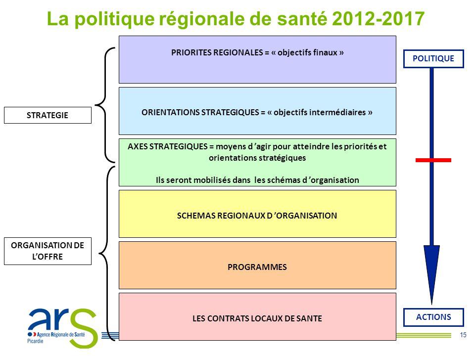 15 La politique régionale de santé 2012-2017 PRIORITES REGIONALES = « objectifs finaux » ORIENTATIONS STRATEGIQUES = « objectifs intermédiaires » AXES