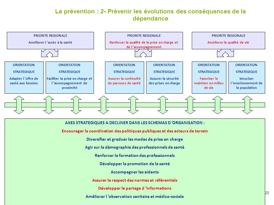 20 La prévention : 2- Prévenir les évolutions des conséquences de la dépendance ORIENTATION STRATEGIQUE Adapter l 'offre de santé aux besoins PRIORITE