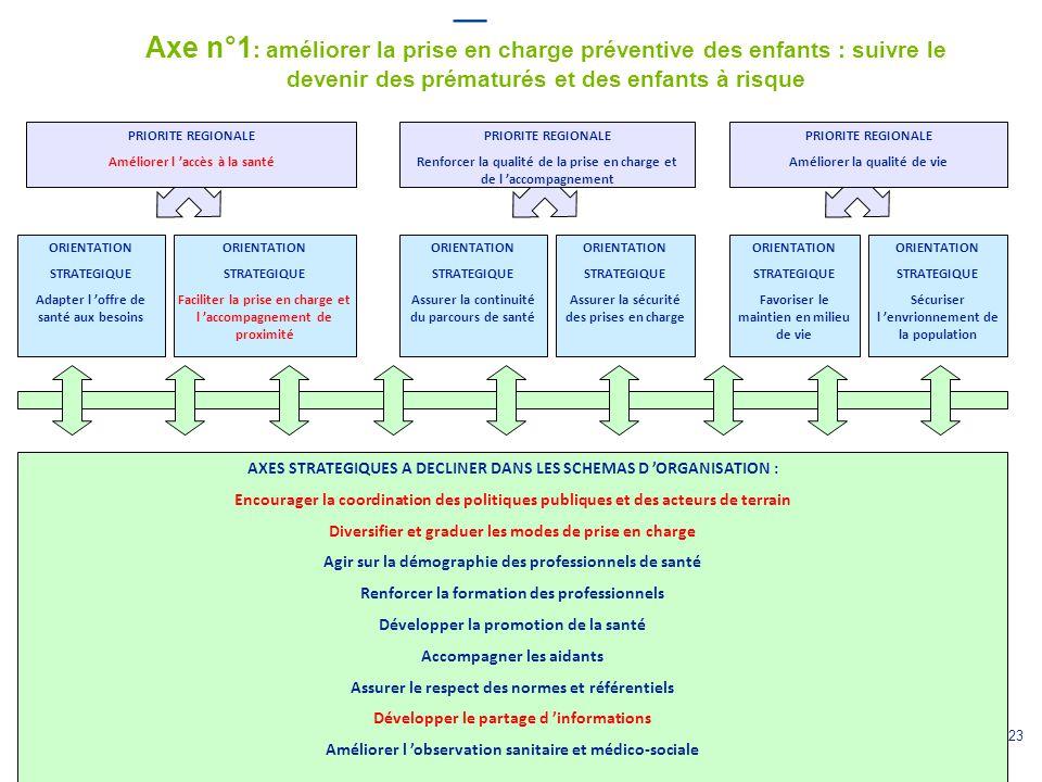 23 ORIENTATION STRATEGIQUE Adapter l 'offre de santé aux besoins PRIORITE REGIONALE Renforcer la qualité de la prise en charge et de l 'accompagnement