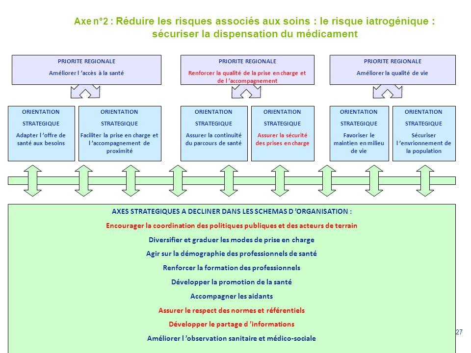 27 Axe n°2 : Réduire les risques associés aux soins : le risque iatrogénique : sécuriser la dispensation du médicament ORIENTATION STRATEGIQUE Adapter