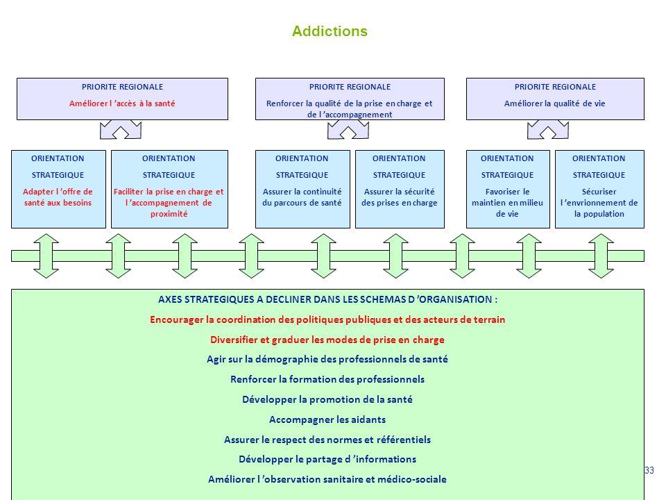 33 Addictions ORIENTATION STRATEGIQUE Adapter l 'offre de santé aux besoins PRIORITE REGIONALE Renforcer la qualité de la prise en charge et de l 'acc