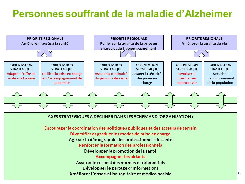 36 Personnes souffrant de la maladie d'Alzheimer ORIENTATION STRATEGIQUE Adapter l 'offre de santé aux besoins PRIORITE REGIONALE Renforcer la qualité