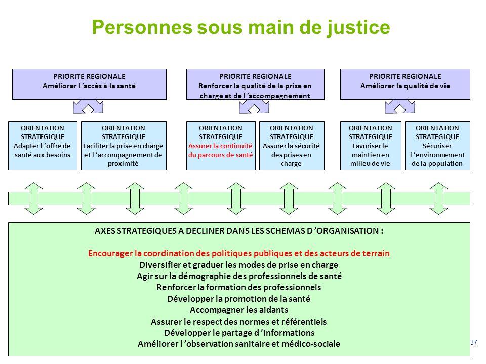 37 Personnes sous main de justice ORIENTATION STRATEGIQUE Adapter l 'offre de santé aux besoins PRIORITE REGIONALE Renforcer la qualité de la prise en