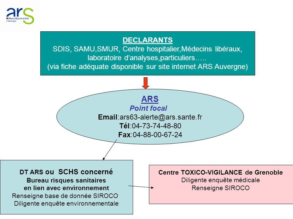 EXPLOITATION ARS/InVS DT ARS Centre Toxico-vigilance de Grenoble SIROCO (base de surveillance spécifique CO) ORAGE (base de surveillance régionale des signaux sanitaires) RETRO INFORMATION SIGNALANTS (Journée régionale annuelle,BVS…) SCHS