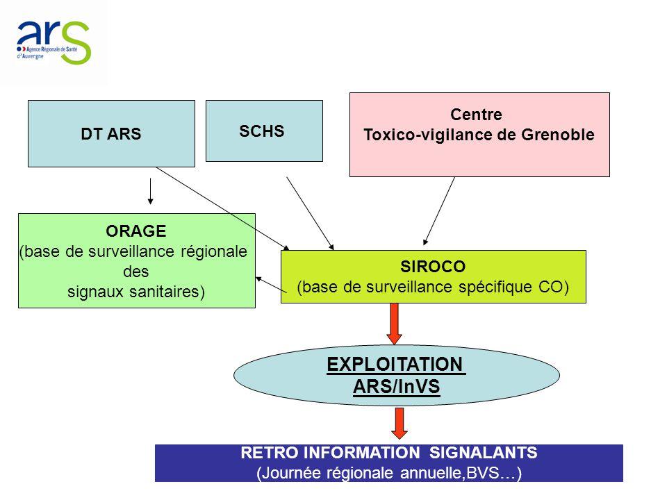 EXPLOITATION ARS/InVS DT ARS Centre Toxico-vigilance de Grenoble SIROCO (base de surveillance spécifique CO) ORAGE (base de surveillance régionale des