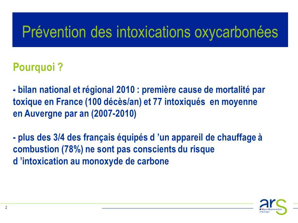 2 Pourquoi ? - bilan national et régional 2010 : première cause de mortalité par toxique en France (100 décès/an) et 77 intoxiqués en moyenne en Auver