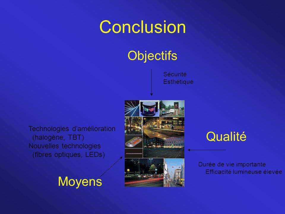 Conclusion Objectifs Qualité Moyens Sécurité Esthétique Durée de vie importante Efficacité lumineuse élevée Technologies d'amélioration (halogène, TBT