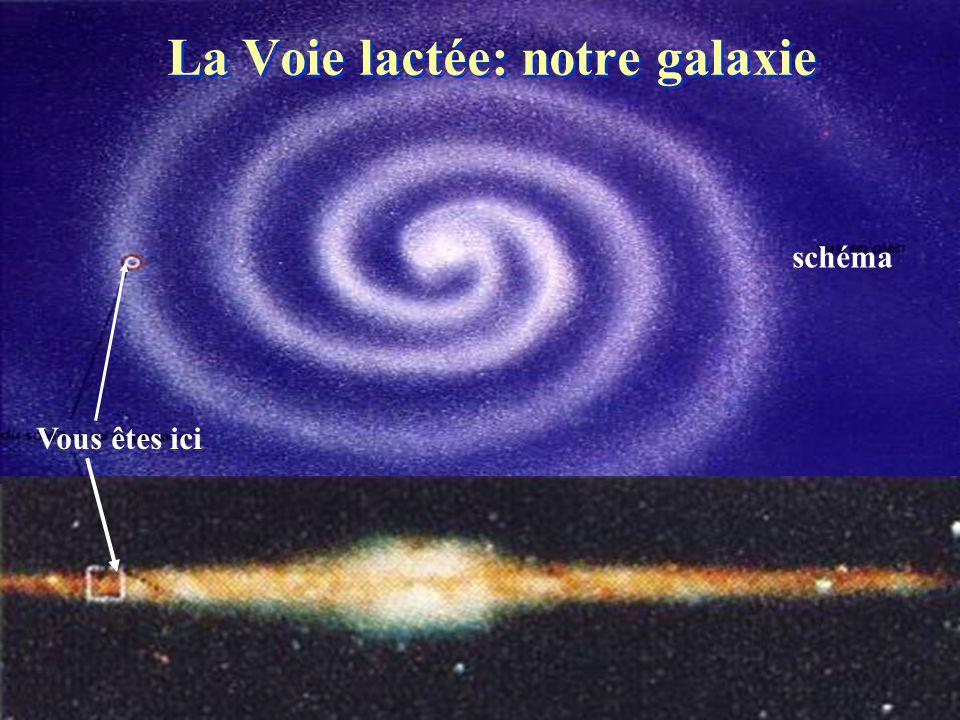L'espace solaire : héliopause et héliosphère vent interstellaire sources de radio-émissions «voyager» 1 «voyager» 2 héliopause vent solaire Les orbites planétaires