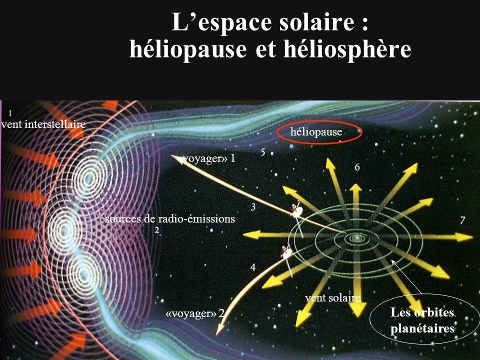 Puissance émise en W m-²  m- 1 (  m) Soleil Radiations terrestres Infra-rouges «thermiques» La constante solaire (flux de radiations incident à l'extérieur de l'atmosphère): C = 1396 W/m²