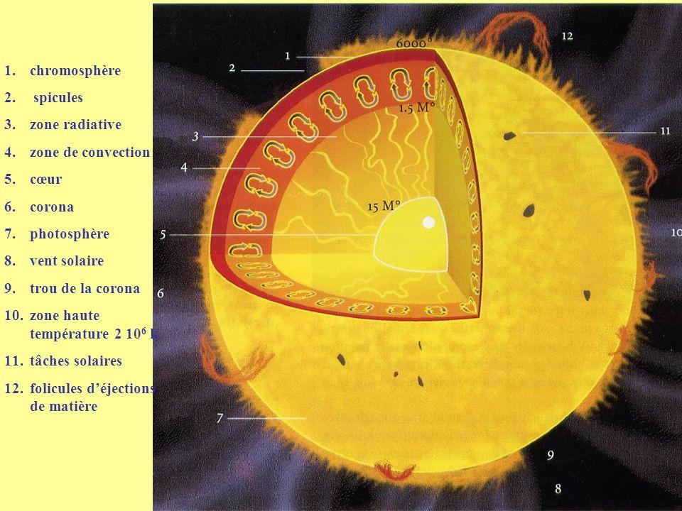 Les «fenêtres» de transparence de l'atmosphère aux ondes électromagnétiques La ligne pleine correspond à une absorption de 50% des radiations incidentes extra-terrestres km (cm) visible infrarouge