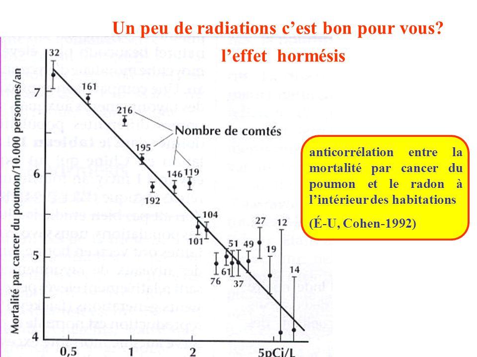 Un peu de radiations c'est bon pour vous? l'effet hormésis anticorrélation entre la mortalité par cancer du poumon et le radon à l'intérieur des habit