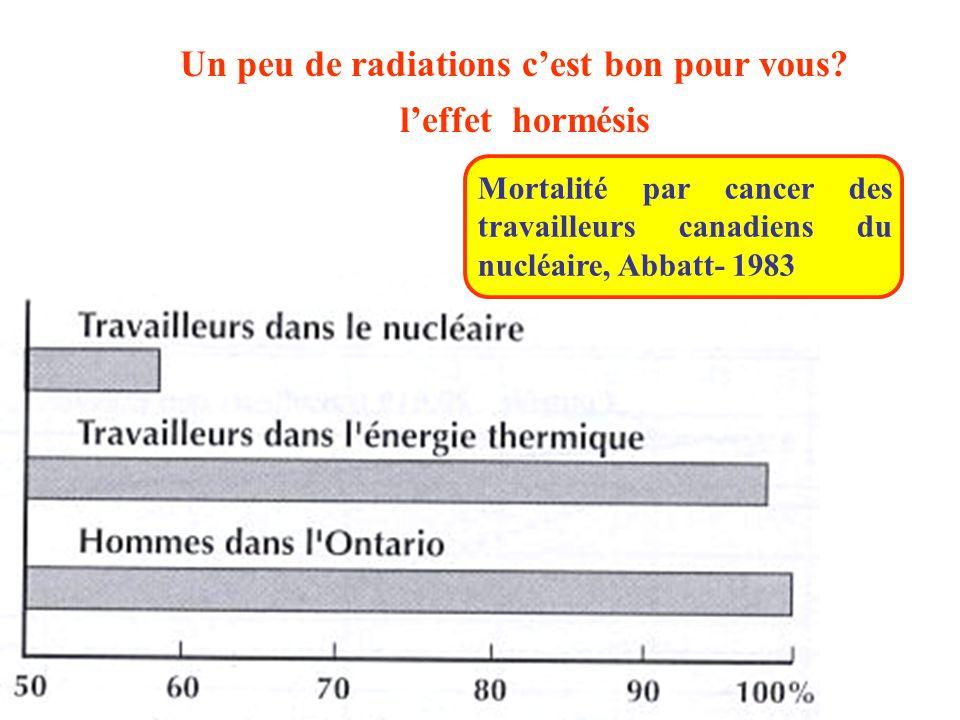 Un peu de radiations c'est bon pour vous? l'effet hormésis Mortalité par cancer des travailleurs canadiens du nucléaire, Abbatt- 1983