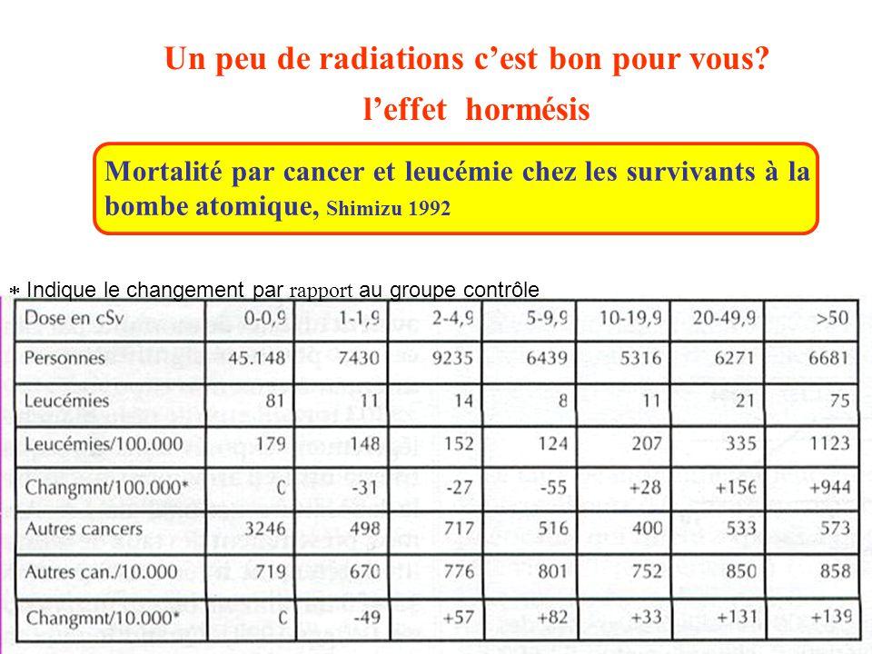 Un peu de radiations c'est bon pour vous? l'effet hormésis Mortalité par cancer et leucémie chez les survivants à la bombe atomique, Shimizu 1992  In