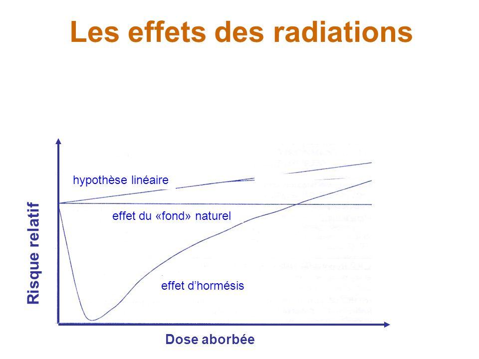 Les effets des radiations Dose aborbée Risque relatif effet du «fond» naturel effet d'hormésis hypothèse linéaire