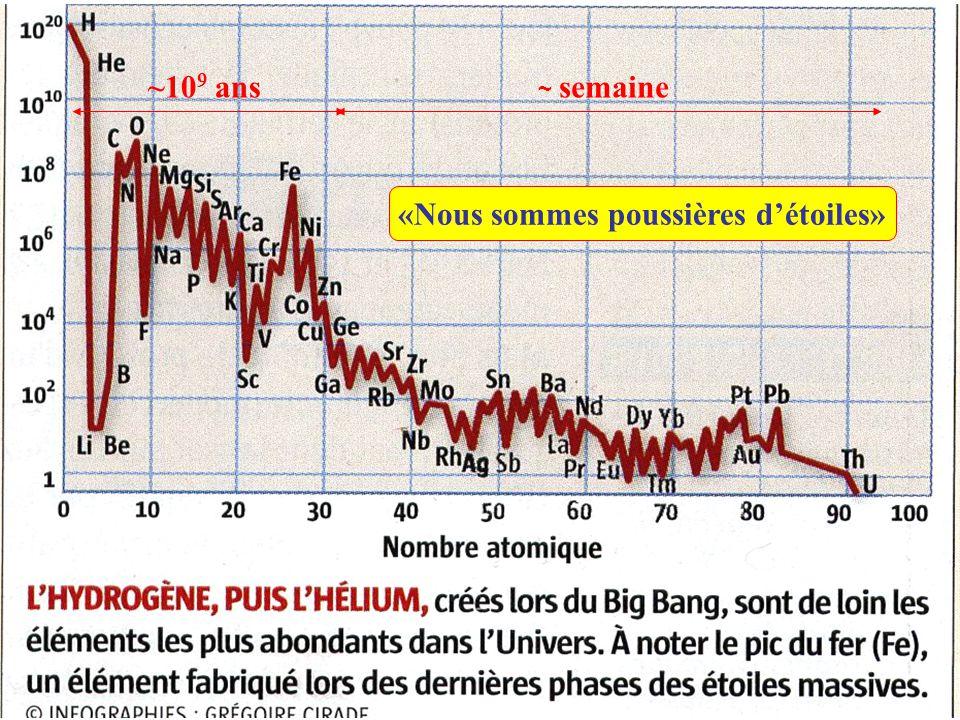 Radioactivité et irradiation 1.