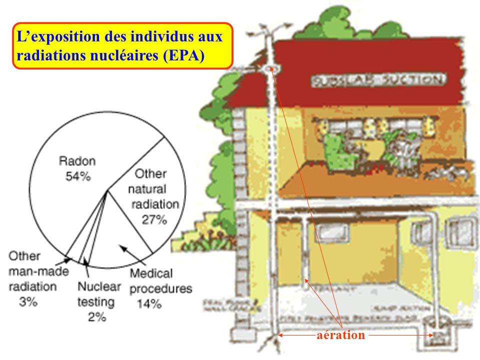 aération L'exposition des individus aux radiations nucléaires (EPA)