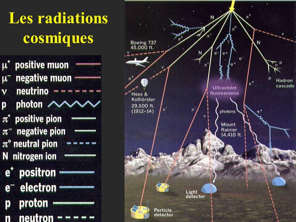 BP: before present (1950) Coraux (cercle) Anneaux d'arbres (lignes) Correction de 17% Variation du taux de formation du C 14 : le cycle solaire (11ans) influence l'intensité du vent solaire Le champ magnétique terrestre influence la pénétration des radiations cosmiques