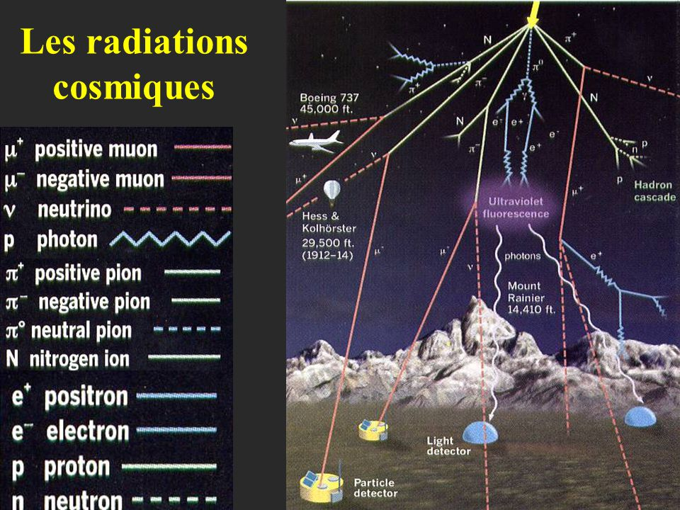 Les radiations cosmiques