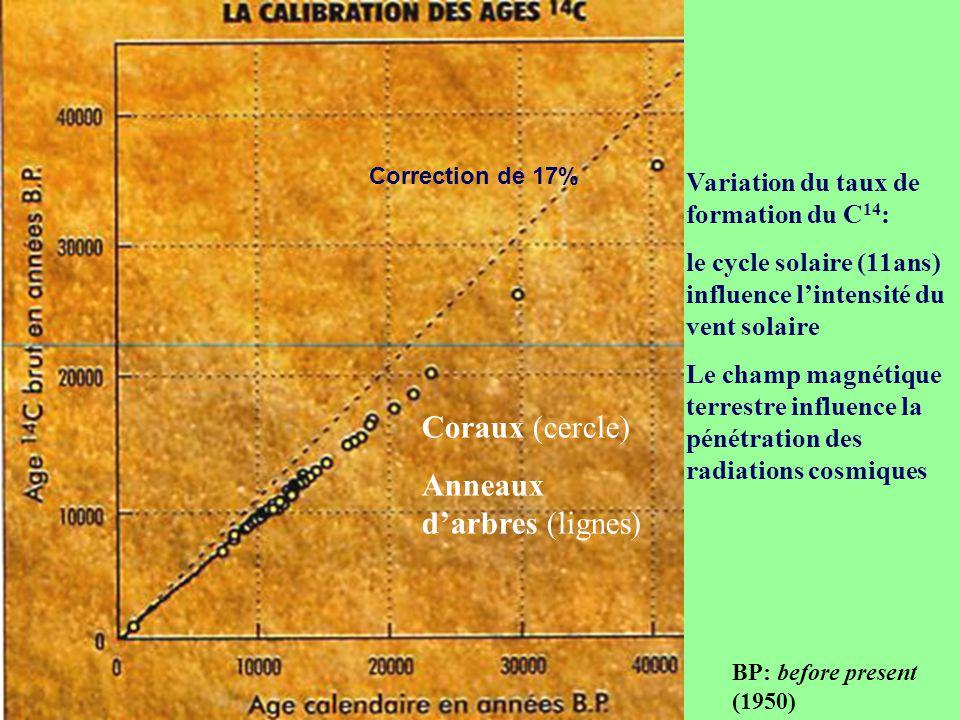 BP: before present (1950) Coraux (cercle) Anneaux d'arbres (lignes) Correction de 17% Variation du taux de formation du C 14 : le cycle solaire (11ans