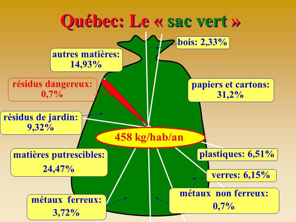 Québec: Le « sac vert » plastiques: 6,51% autres matières: 14,93% résidus dangereux: 0,7% papiers et cartons: 31,2% verres: 6,15% métaux ferreux: 3,72