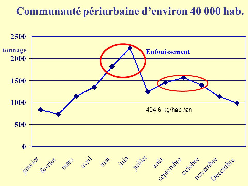 Communauté périurbaine d'environ 40 000 hab. tonnage Enfouissement 494,6 kg/hab /an