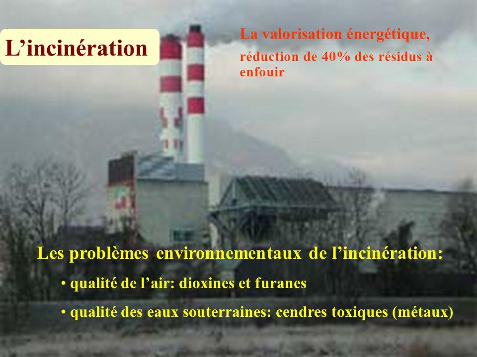 La valorisation énergétique, réduction de 40% des résidus à enfouir Les problèmes environnementaux de l'incinération: qualité de l'air: dioxines et fu