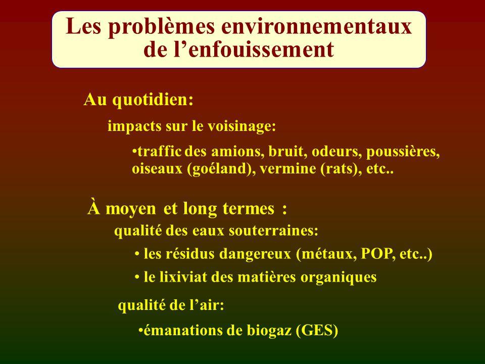 Les problèmes environnementaux de l'enfouissement qualité des eaux souterraines: les résidus dangereux (métaux, POP, etc..) le lixiviat des matières o