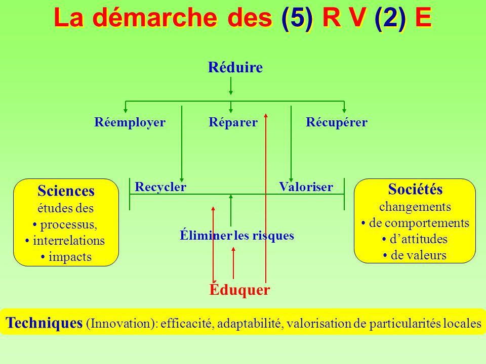 Réduire RéparerRéemployer Récupérer RecyclerValoriser Techniques (Innovation): efficacité, adaptabilité, valorisation de particularités locales Scienc
