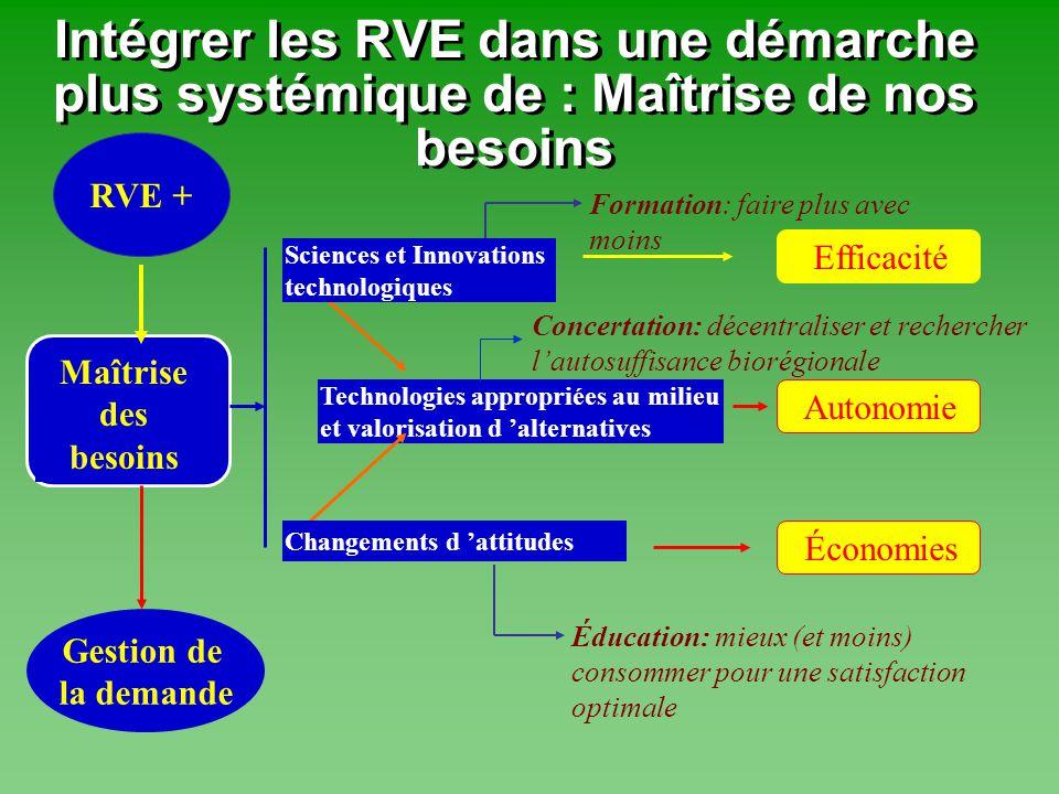 Maîtrise des besoins RVE + Intégrer les RVE dans une démarche plus systémique de : Maîtrise de nos besoins Gestion de la demande EfficacitéÉconomies T
