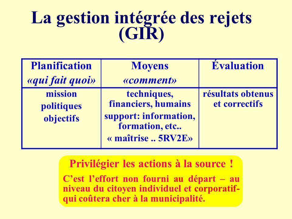 La gestion intégrée des rejets (GIR) Planification «qui fait quoi» Moyens «comment» Évaluation mission politiques objectifs techniques, financiers, hu