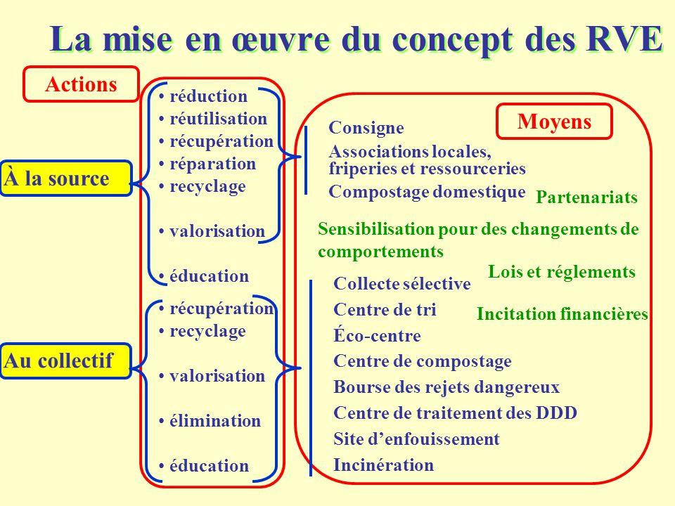 La mise en œuvre du concept des RVE réduction réutilisation récupération réparation recyclage valorisation éducation récupération recyclage valorisati