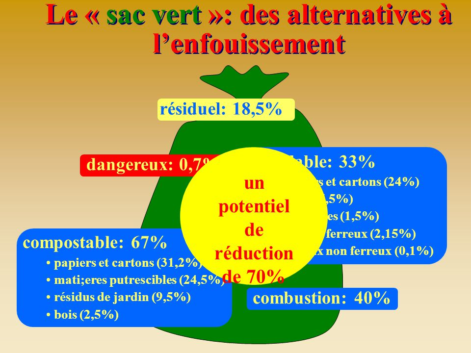 Le « sac vert »: des alternatives à l'enfouissement recyclable: 33% papiers et cartons (24%) verre (5,5%) plastiques (1,5%) métaux ferreux (2,15%) mét