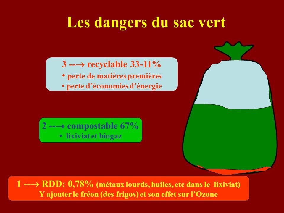 Les dangers du sac vert 1 --  RDD: 0,78% (métaux lourds, huiles, etc dans le lixiviat) Y ajouter le fréon (des frigos) et son effet sur l'Ozone 2 --