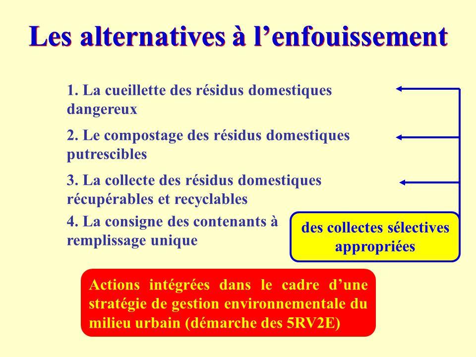 Les alternatives à l'enfouissement 1. La cueillette des résidus domestiques dangereux 2. Le compostage des résidus domestiques putrescibles 3. La coll