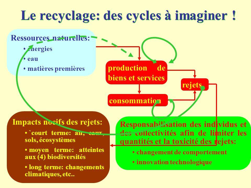 Le recyclage: des cycles à imaginer ! Ressources naturelles: énergies eau matières premières production de biens et services consommation rejets Respo