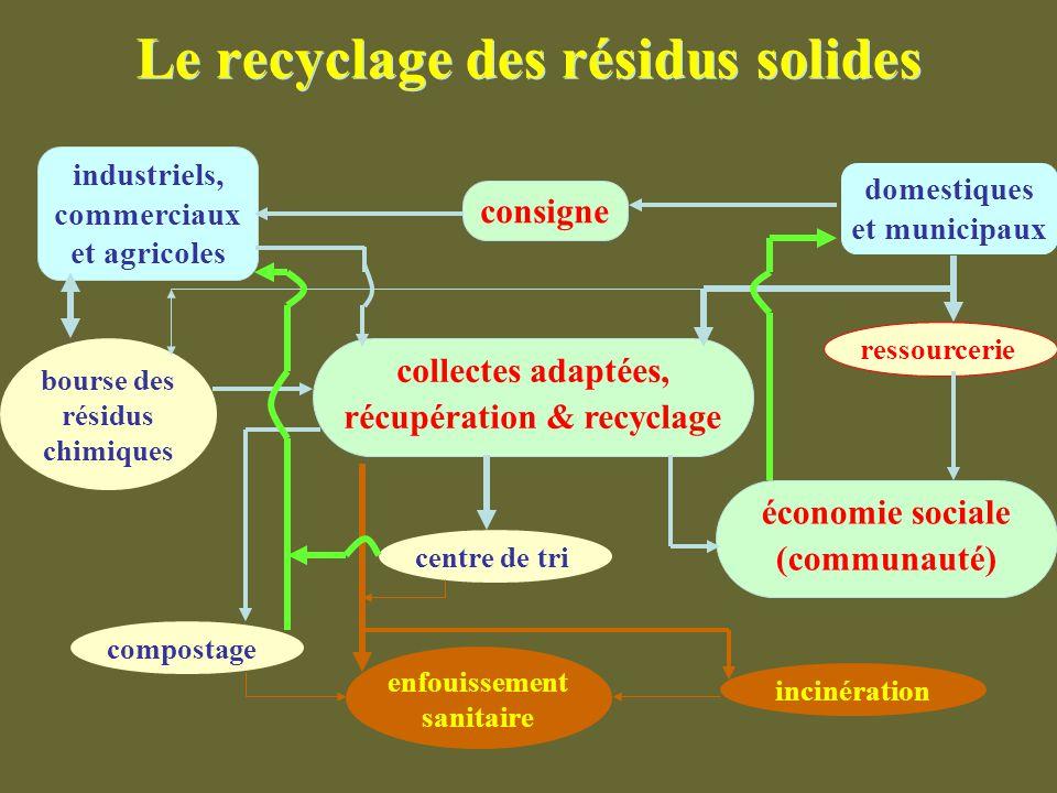Le recyclage des résidus solides domestiques et municipaux industriels, commerciaux et agricoles consigne collectes adaptées, récupération & recyclage