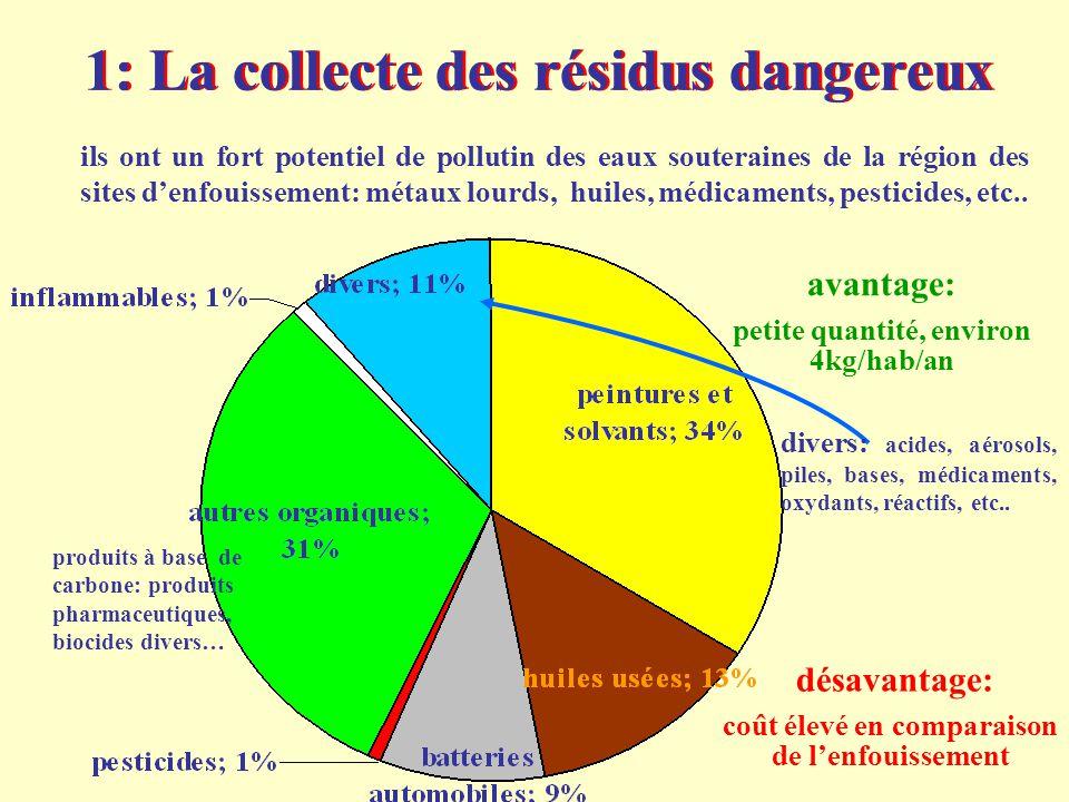 avantage: petite quantité, environ 4kg/hab/an désavantage: coût élevé en comparaison de l'enfouissement 1: La collecte des résidus dangereux ils ont u