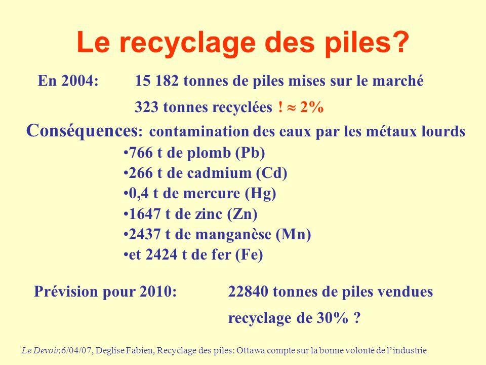 Le recyclage des piles? En 2004:15 182 tonnes de piles mises sur le marché 323 tonnes recyclées !  2% Conséquences : contamination des eaux par les m