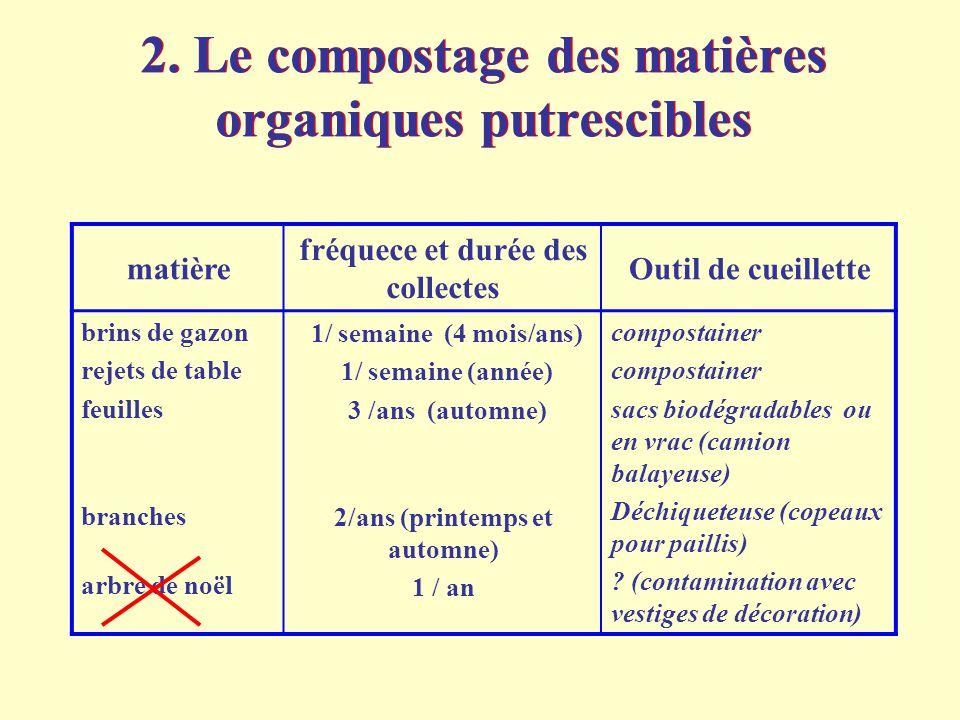 2. Le compostage des matières organiques putrescibles matière fréquece et durée des collectes Outil de cueillette brins de gazon rejets de table feuil