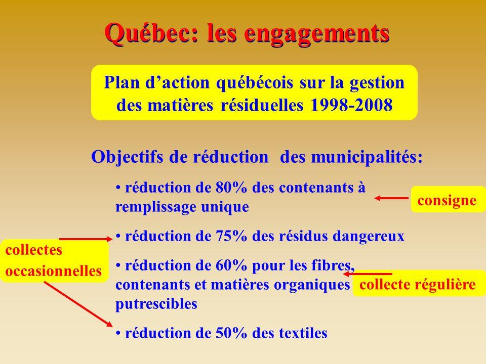 Québec: les engagements Plan d'action québécois sur la gestion des matières résiduelles 1998-2008 Objectifs de réduction des municipalités: réduction