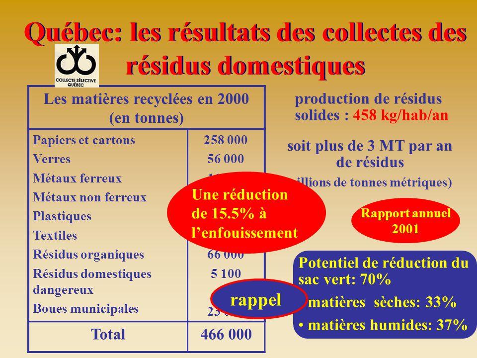 production de résidus solides : 458 kg/hab/an Potentiel de réduction du sac vert: 70% matières sèches: 33% matières humides: 37% Québec: les résultats