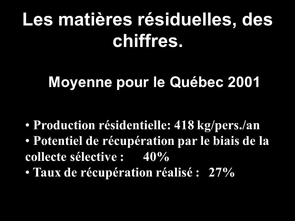 Les matières résiduelles, des chiffres. Moyenne pour le Québec 2001 Production résidentielle: 418 kg/pers./an Potentiel de récupération par le biais d