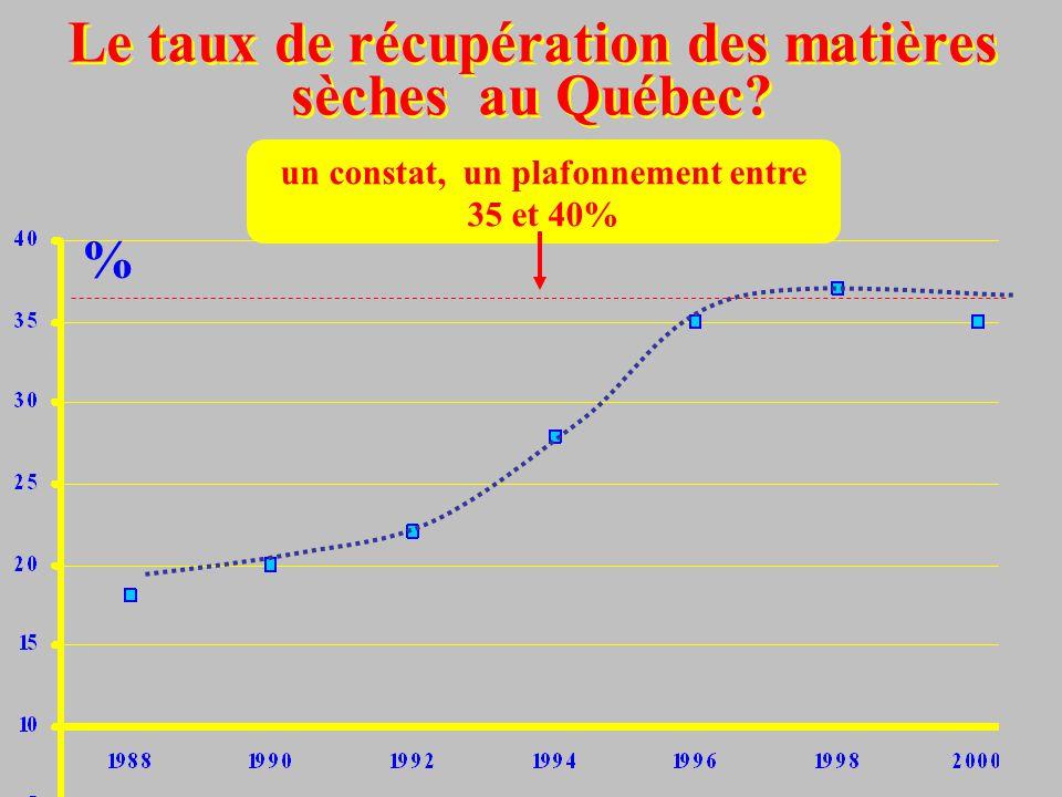 % Le taux de récupération des matières sèches au Québec? un constat, un plafonnement entre 35 et 40%