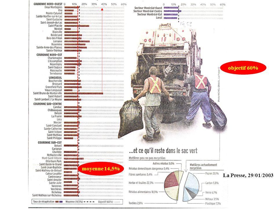 moyenne 14,5% La Presse, 29/01/2003 objectif 60%
