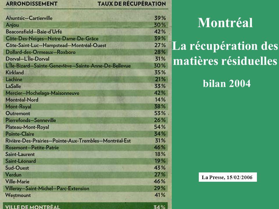 La Presse, 15/02/2006 objectif 60% Montréal La récupération des matières résiduelles bilan 2004