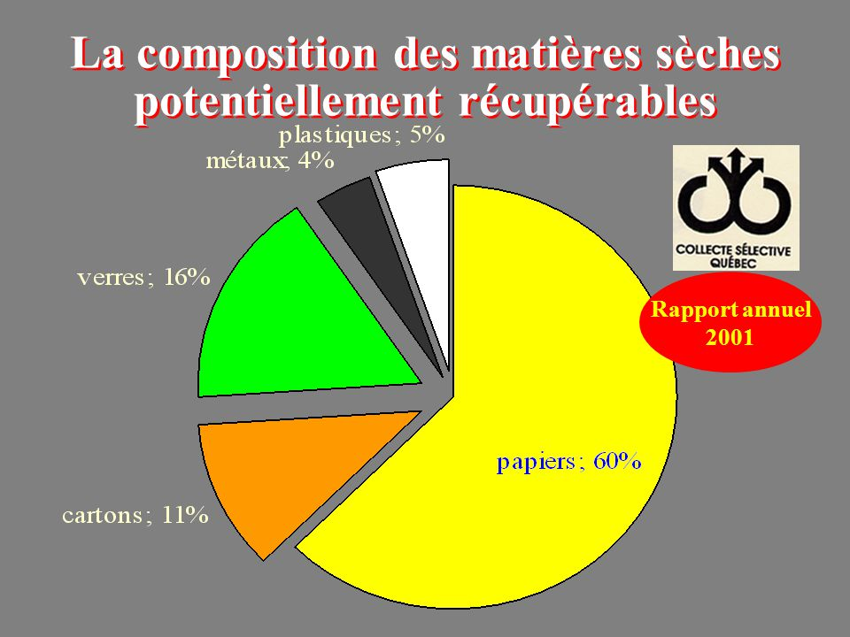 La composition des matières sèches potentiellement récupérables Rapport annuel 2001