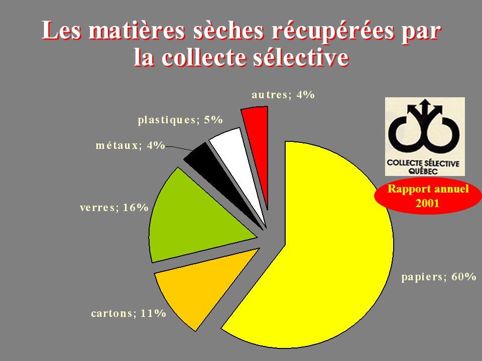 Les matières sèches récupérées par la collecte sélective Rapport annuel 2001